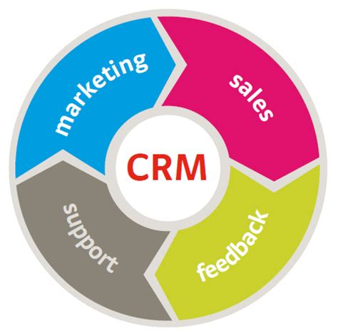 better crm top 5 reasons to kick start your business from crm