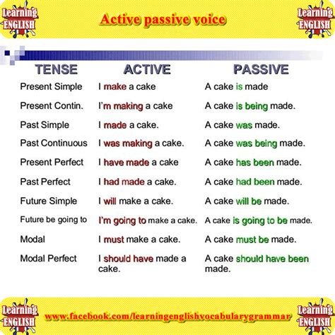 pattern of active voice to passive voice active passive voice and verb form picture english lesson