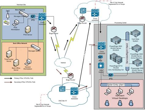 pci compliance network diagram pci dss and the network diagram