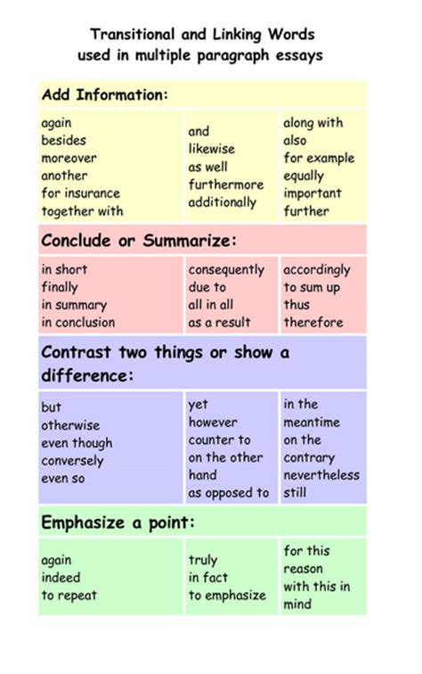 Linking Words Essay Writing by Linking Words Lists Persuasive Writing Unit