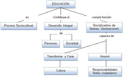 Diseño Curricular Por Competencias Monografias Dise 241 O Curricular Area L 243 Gico Matem 225 Tico Para El V Ciclo De Educaci 243 N Primaria