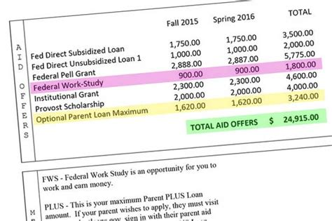 Financial Aid Award Letter Uci how to read a financial aid award letter washington post
