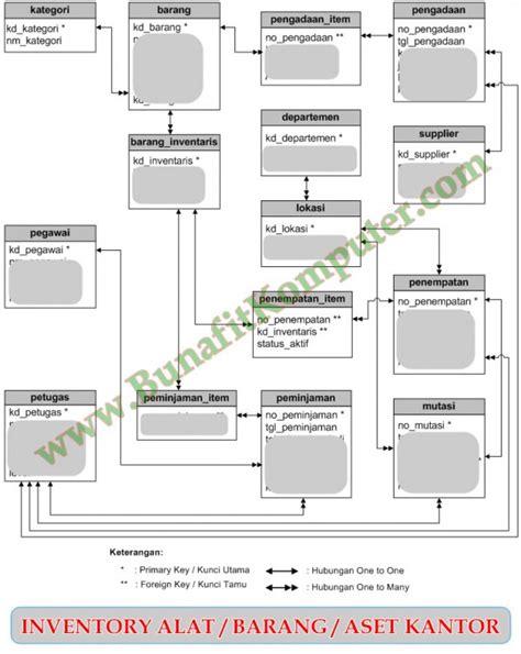 aplikasi membuat erd program aplikasi inventarisasi barang bunafit komputer