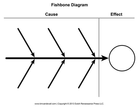 cause and effect diagram template blank fishbone diagram template and cause and effect