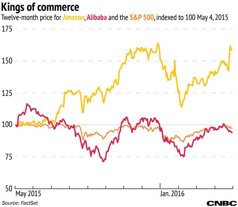alibaba year end a tale of two companies matching up alibaba vs amazon