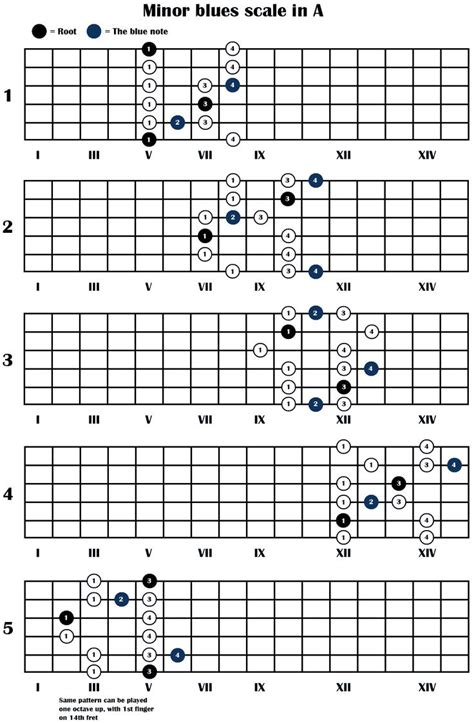 guitar scales diagrams best 25 blues scale ideas on guitar scales