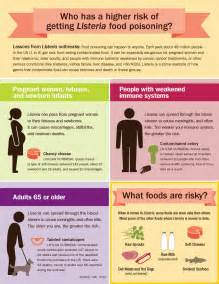food safety how to reduce your risk of listeria finkelstein partners llp injury attorneys