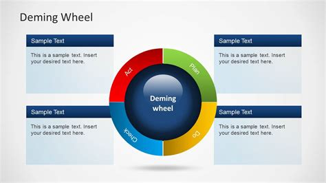 Schematic Report Template Powerpoint Deming Wheel Diagram Template For Powerpoint Slidemodel