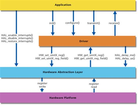 software layer diagram uml how to create a block diagram stack overflow