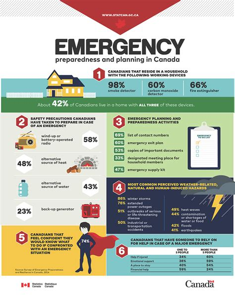 infographic emergency preparedness and planning in canada