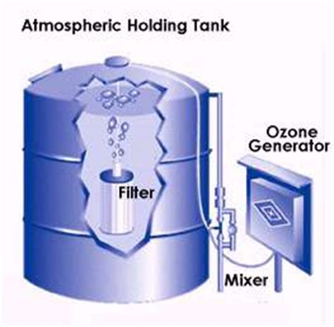 Water Tank Oxone blue technologies