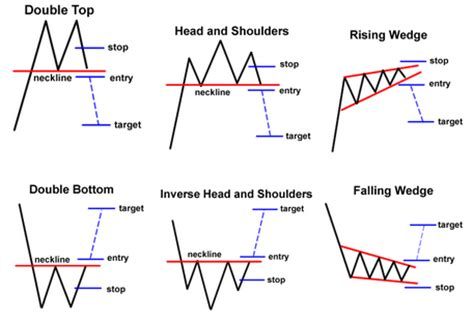 f pattern stock reversal chart patterns forex pinterest technical