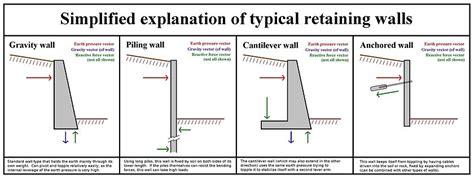 Backyard Slopes Toward House Retaining Wall Wikipedia