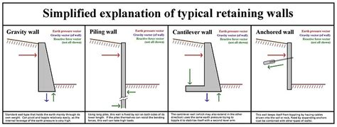 Retaining wall   Wikipedia
