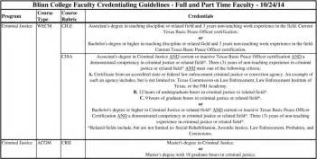 blinn college faculty credentialing guidelines for use