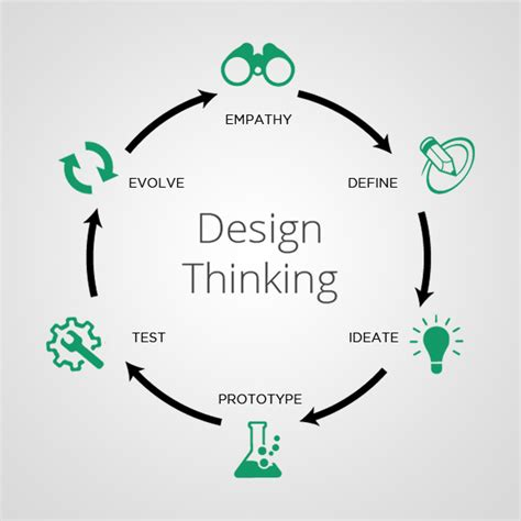 design thinking understand improve apply how to tackle web design challenges in 2017