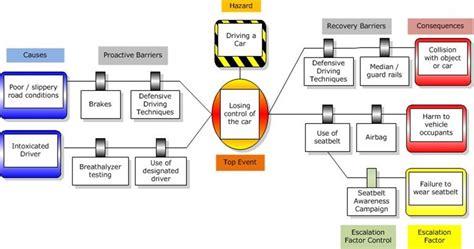 faire un diagramme circulaire sur powerpoint bow tie diagramme wiring diagram