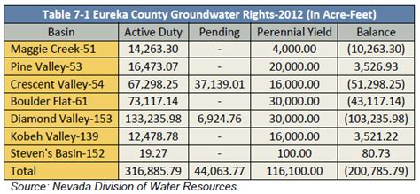 nevada water table depth eureka county nevada yucca mountain information office