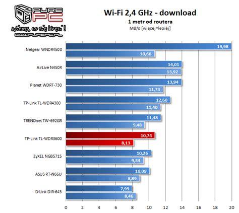Tp Link Wdr3600 test tp link tl wdr3600 router na ka蠑d艱 okazj苹 strona 5