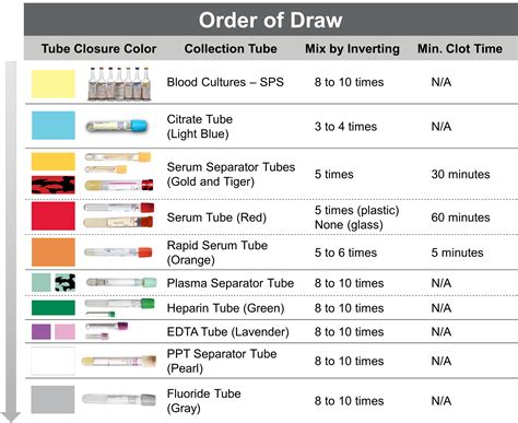 Pin Order Of Draw Tubes Image Search Results on Pinterest
