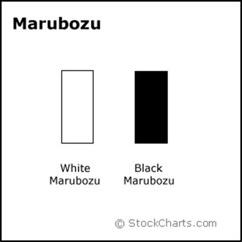 pattern white marubozu candles trademyshare