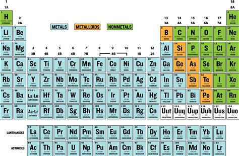 printable periodic table metals nonmetals metalloids periodic table of elements metals nonmetals metalloids