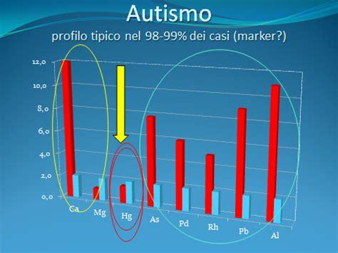 Smaltimento Traversine Ferroviarie by Test Autismo Bambini 28 Images Il Microbiota E I
