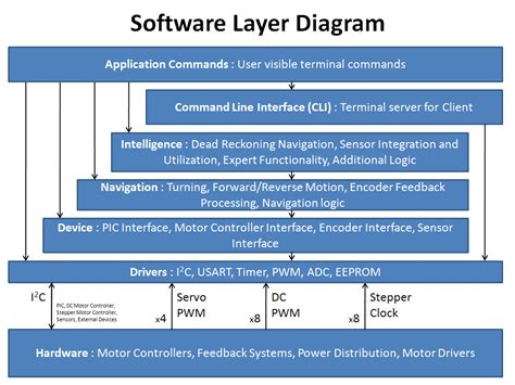 software layer diagram edge