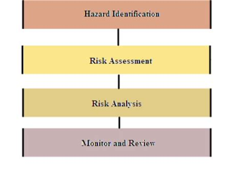 environmental health and hazard risk assessment principles and calculations books hazard identification risk assessment emergency