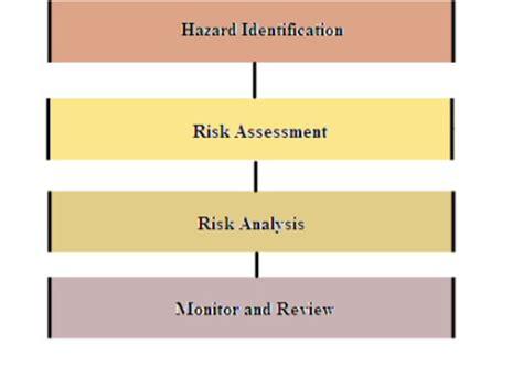 hazard identification risk assessment emergency