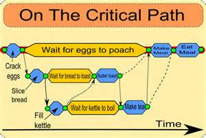Critical Path Diagram Template by Project Management Critical Path Work Diagram Project