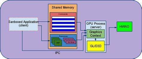 chrome gpu acceleration google chrome 7 gets gpu acceleration for 2d and 3d content