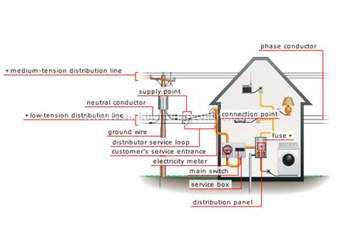 house electricity network connection image visual