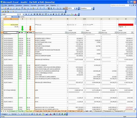 bilancio di una dal bilancio di verifica al budget la logica processo