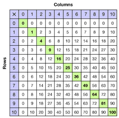 pattern of perfect numbers grade 3 using a multiplication table overview