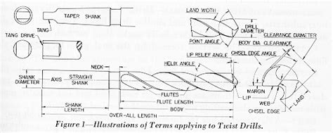 cutting layout definition drill nomenclature