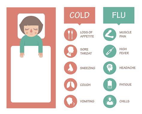 flu symptoms flu symptoms treatment allen county regional hospital