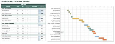 Checklists And Tools For Software Migration Planning Smartsheet Migration Plan Template Excel