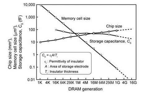 transistor increase memory dimension increase in metal oxide semiconductor memories and transistors intechopen