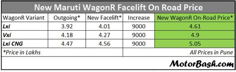 maruti wagon r vxi on road price maruti launches new wagonr facelift on road prices