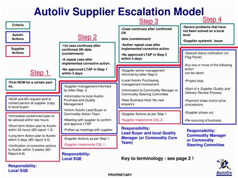 Escalation Procedures Template by Ppt Autoliv Supplier Escalation Model Powerpoint