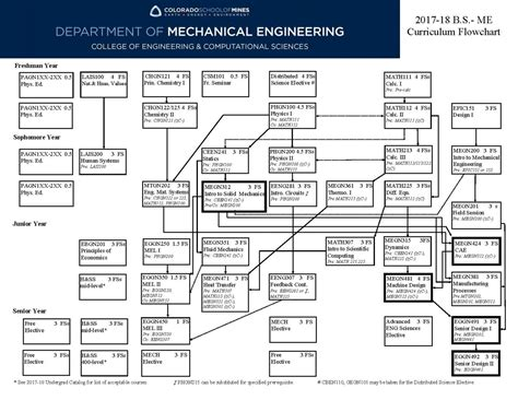 flowchart engineering flowchart mechanical engineering create a flowchart