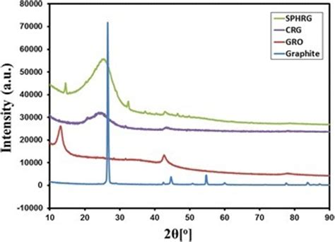 xrd pattern of reduced graphene oxide xrd diffractograms of graphite graphene oxide gro r