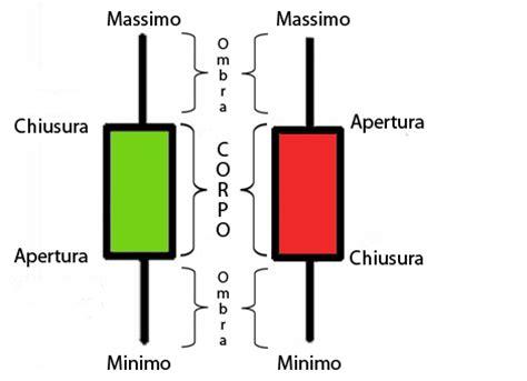 grafico a candele candlestick chart definizione