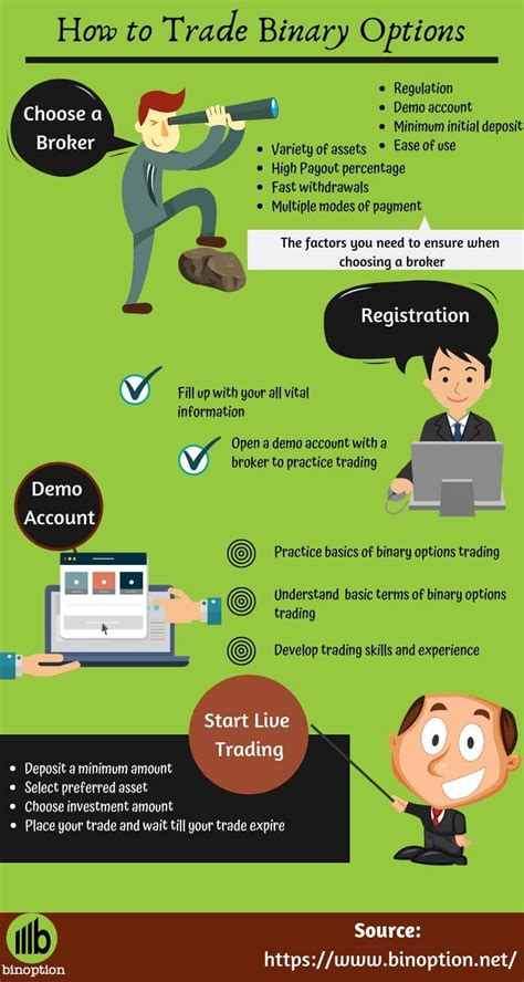 Learn How To Trade Binary Options Successfully And