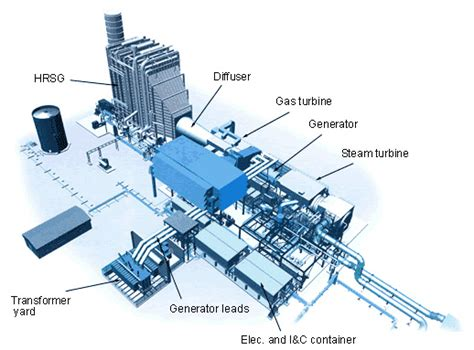 single cycle steam turbine power plant zeroco2 gas turbine exhaust connection industrial professionals