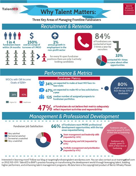 starting a talent development program what works in talent development books talent management in development an infographic summary