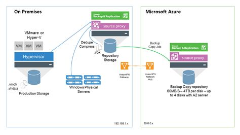 workflow azure veeam dr azure the of jorge de la