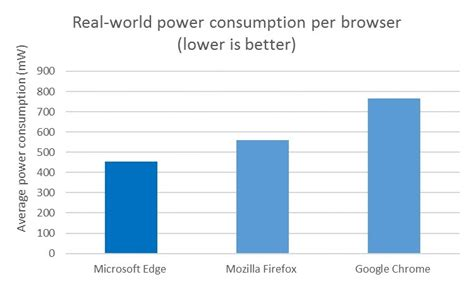 browser bench microsoft trashes google in new edge vs chrome browser