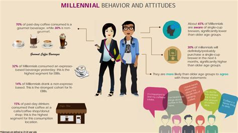 millennial views a conservative millennial s look in the age of books infographic the millennial coffee market is lit the